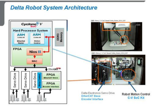 工业机器人关键技术分析-快易优技术方案中心