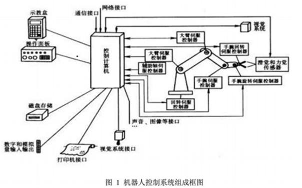 2)Fieldbus接口:支持多种流行的现场总线规格,如Devicenet、ABRemoteI/O、Interbus-s、profibus-DP、M-NET等。  三、工业机器人控制系统分类  1、程序控制系统:给每一个自由度施加一定规律的控制作用,机器人就可实现要求的空间轨迹。  2、自适应控制系统:当外界条件变化时,为保证所要求的品质或为了随着经验的积累而自行改善控制品质,其过程是基于操作机的状态和伺服误差的观察,再调整非线性模型的参数,一直到误差消失为止。这种系统的结构和参数能