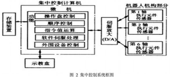 工业机器人控制系统的组成及结构