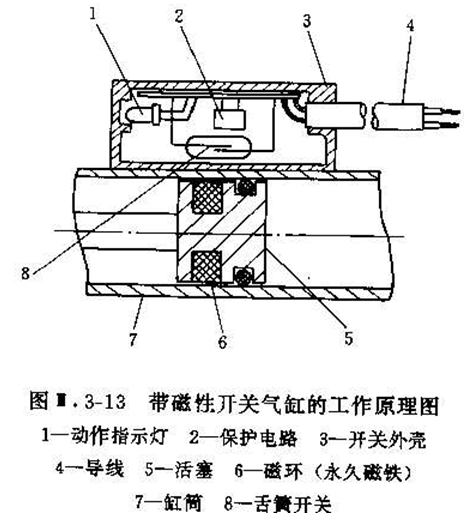 气缸磁性开关工作原理及安装方法