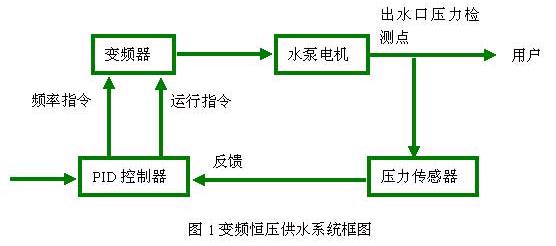 变频器恒压供水系统的工作原理分析