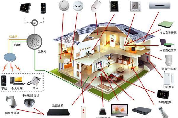 盘点智能家居系统中常用的传感器