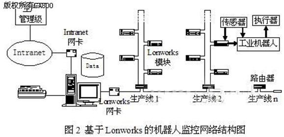 系统中主干网采用总线式结构,将厂区内各车间与办公楼中的核心监控