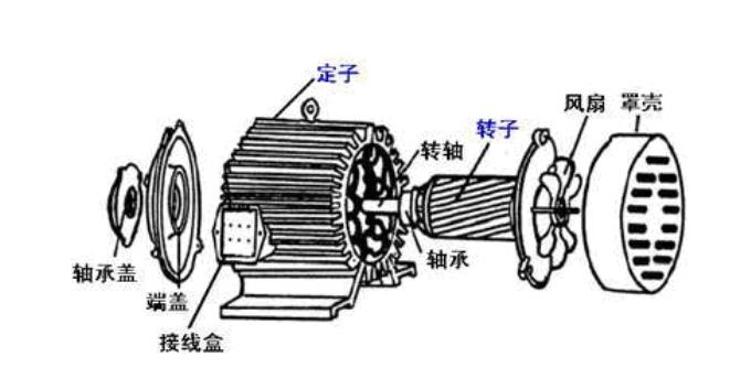 三相异步电动机的调速方法